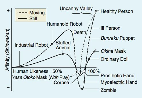 "The Japanese Roboticist Masahiro Mori's Buddhist Inspired Concept of ""The Uncanny Valley"""