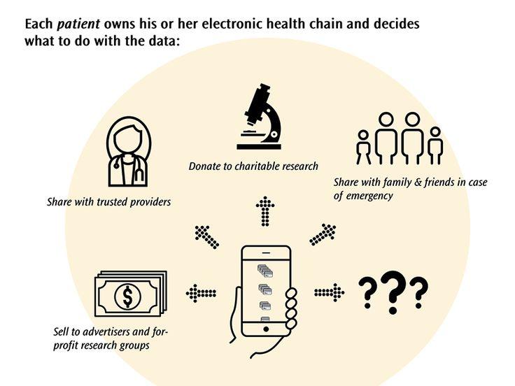 Blockchain in healthcare primer