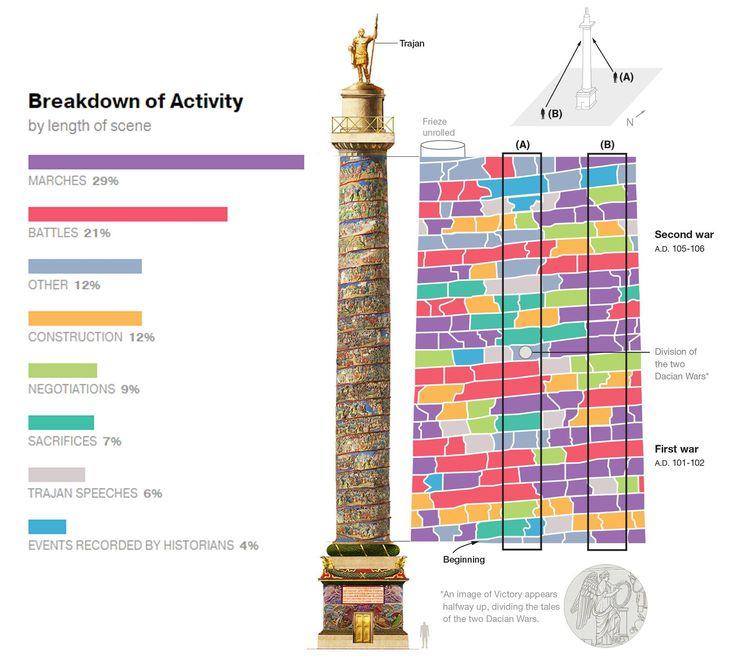 Trajans Column Breakdown Of Activities By Color