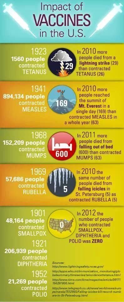 The impact of vaccines in the US - Infographic. Pinned by RtAVM https://www.facebook.com/RtAVM