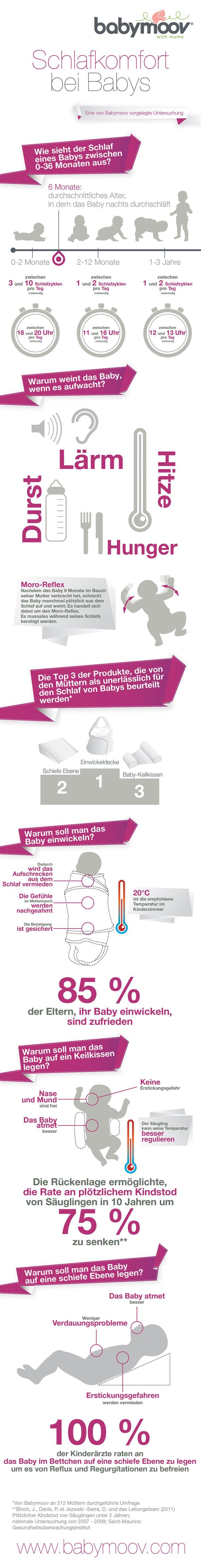Schlafkomfort bei Babys. Eine von Babymoov vorgelegte Untersuchung. #Babymoov #Komfort
