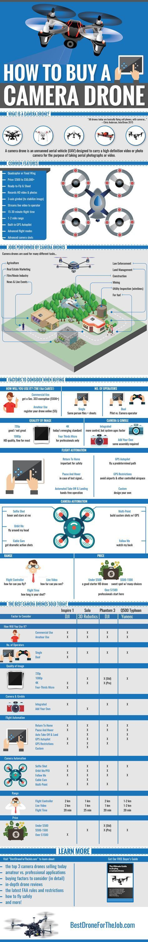 How To Buy A Camera Drone in 2016  - 8 factors to consider  - 10 ways camera drones are used today  - 4 best ready-to-fly camera drones, compared