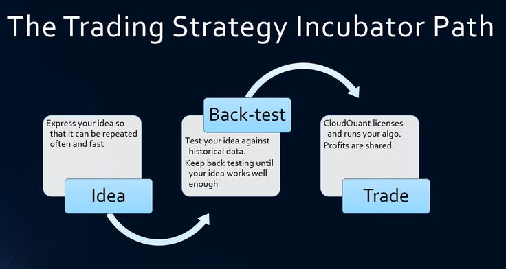 A framework for testing algorithmic trading strategies