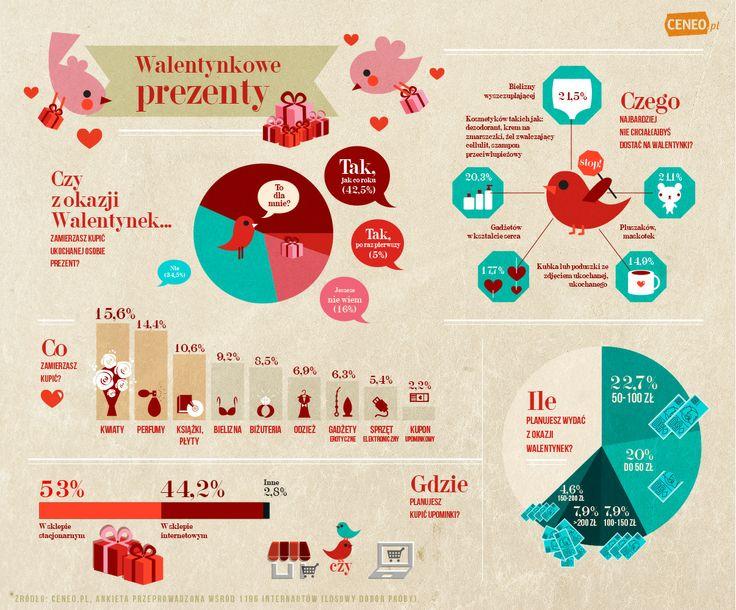 Wszystko o walentynkowych prezentach w jednej infografice! ;)  www.Ceneo.pl  #infografika #walentynki #ceneo