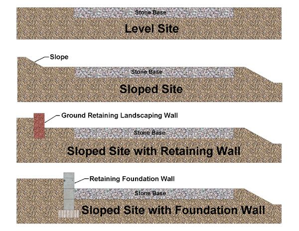 17 Best Images About Concrete Amp Foundations On Pinterest