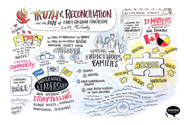 Keynote Presentation: Truth and Reconciliation and the Duty of Early Childhood Education and Care