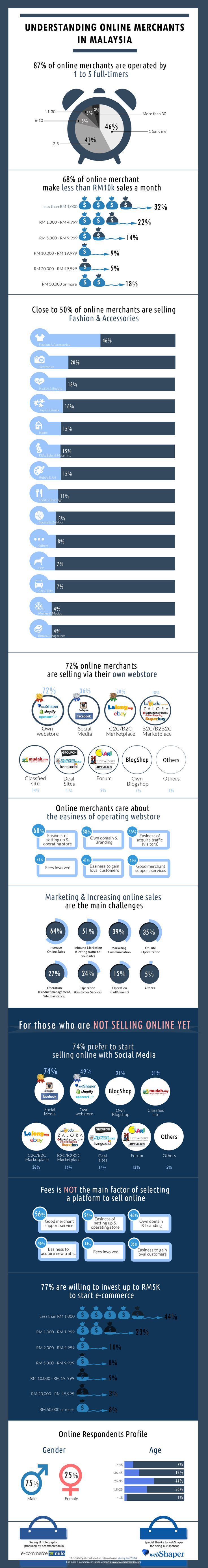 Survey on Selling Online in Malaysia #ecommerce #selling #online #merchant
