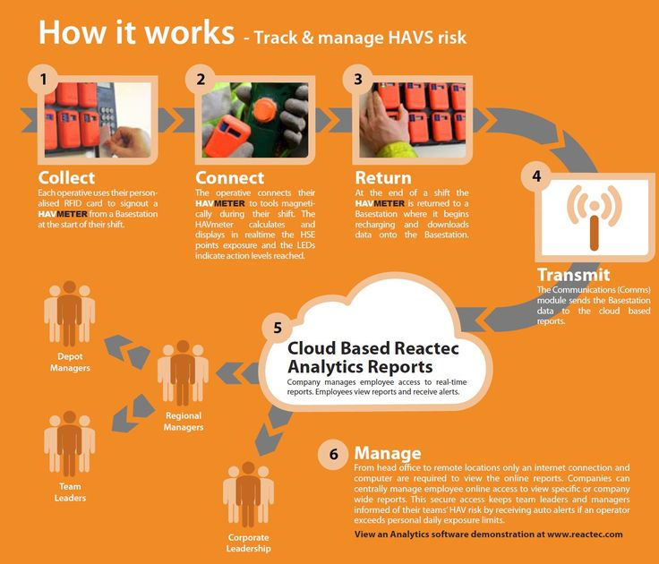 HAVS Track and Manage -  https://www.aptoolsltd.co.uk/air-tools/hand-arm-vibration-testing/reactec-trigger-time-monitor Take a look at this infographic that shows how the Reactec Analytics Platform works. Unit 8 Mitchell Point, Ensign Way, Hamble Le Rice, Southampton, Hampshire, SO31 4RF.