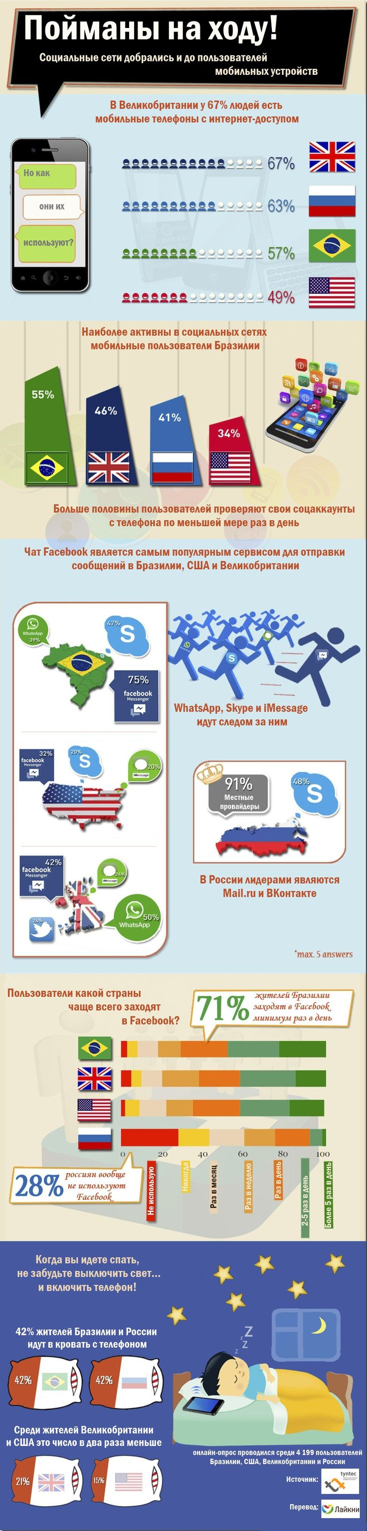 Социальные сети, безусловно, популярны во всем мире, однако, в некоторых странах их безобидное использование может перерасти в настоящую зависимость – чему активно способствуют мобильные устройства. С целью узнать, в каких странах мобильные пользователи больше всего одержимы социальными сетями, компания Tyntec провела опрос среди 4199 пользователей в возрасте 18-55 лет из Бразилии, США, Великобритании и России.