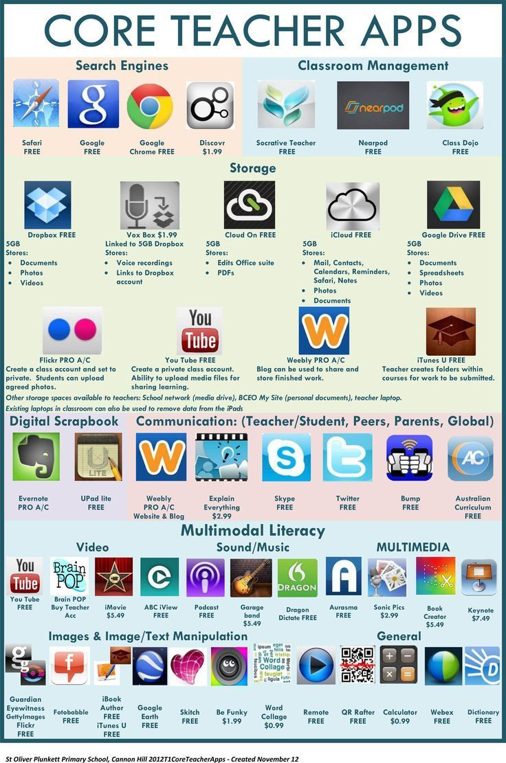 36 Core Teacher Apps For Inquiry Learning With iPads  The interest in inquiry-based learning seems to ebb and flow based onwell, its not clear why it ever ebbs.  In short, it is a student-centered, Constructivist approach to learning that requires criti