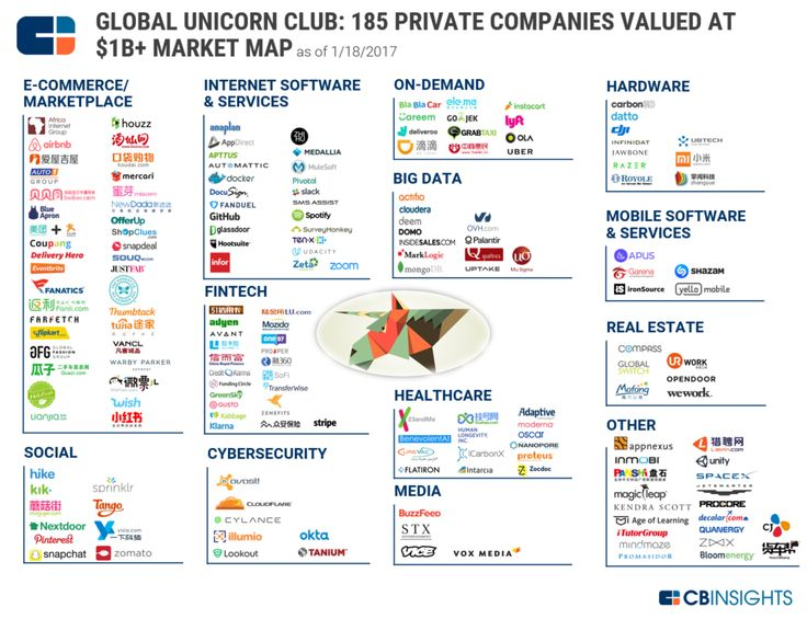 $1B+ Market Map: The World's 185 Unicorn Companies In One Infographic