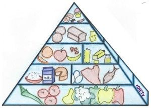 low carbohydrate diet pyramid, food pyramid, low carb food pyramid