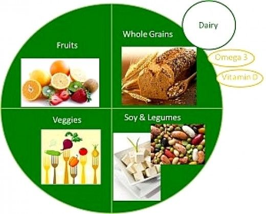 The Vegan Food Plate shows how to get a balanced Vegan Diet