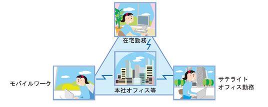 テレワーク テレワークは働く場所によって、自宅利用型テレワーク(在宅勤務)、モバイルワーク、施設利用型テレワーク(サテライトオフィス勤務など)の3つ分けられます。