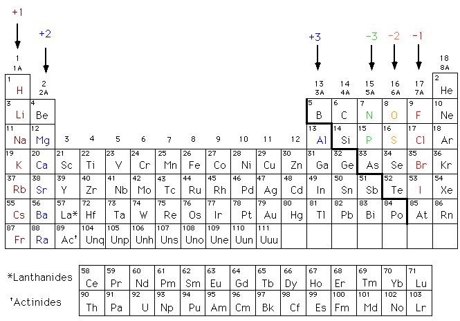 Periodic Table  Chemistry    Periodic Table And Chemistry