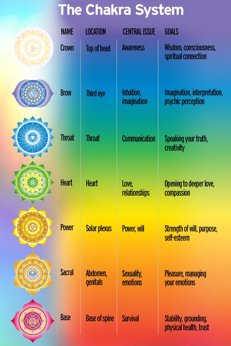 A 6-Minute Chakra Practice to Supercharge Your Day [with video] - Internationally renowned chakra expert Anodea Judith offers precise breathing techniques to supercharge each of your seven chakras — those spinning wheels of energy that run up and down yo