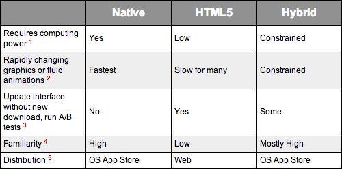 HTML5 fig 1