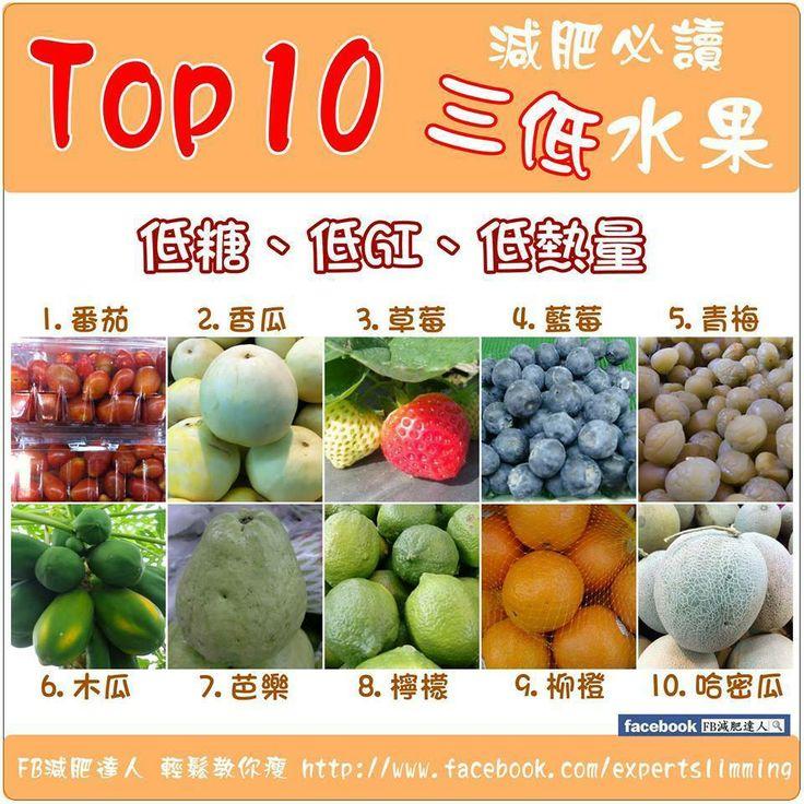 健康飲食】 Top10 減肥必讀 3低水果 減肥期間多吃水果是一般人耳熟的,因為水果可以促進腸胃蠕動,幫助排便 ...