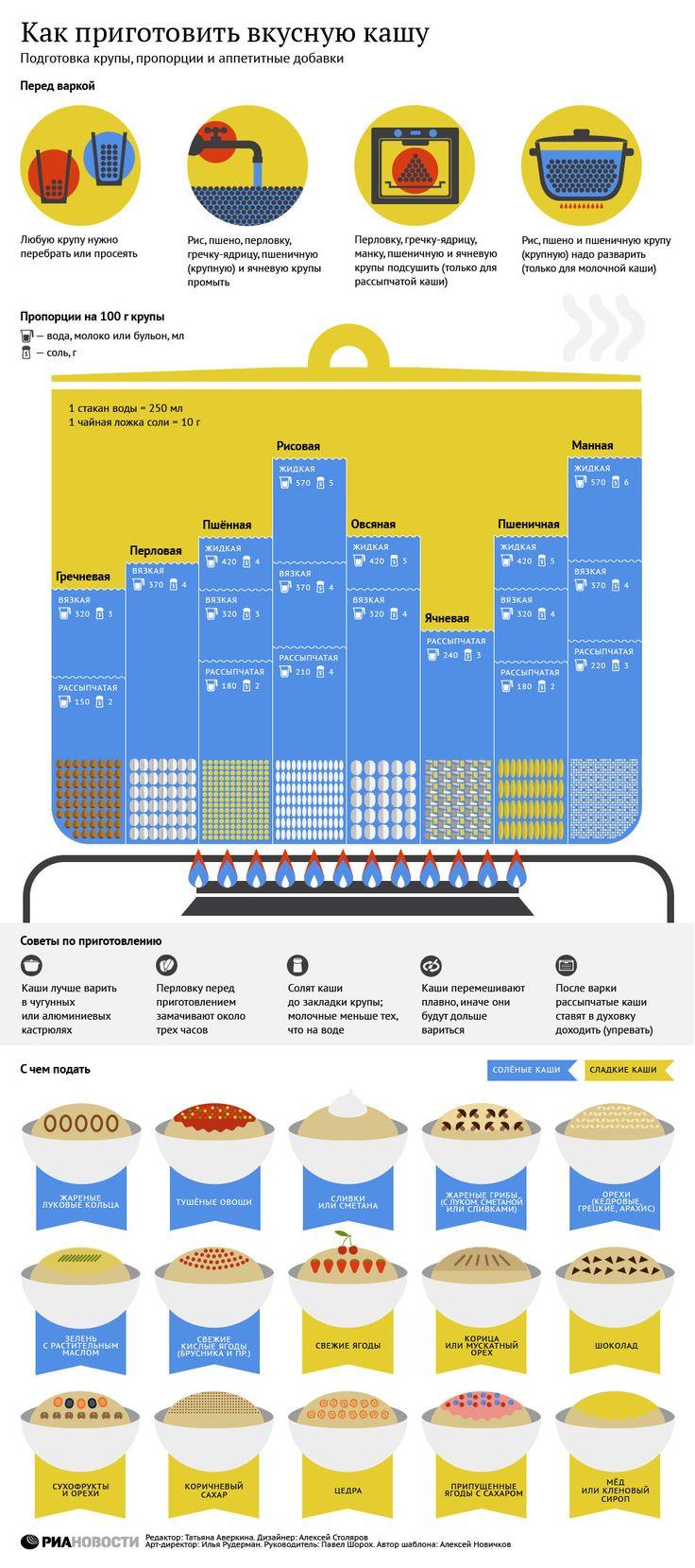 Инфографика о приготовлении вкусной каши.  #edimdoma #infographics #cookery