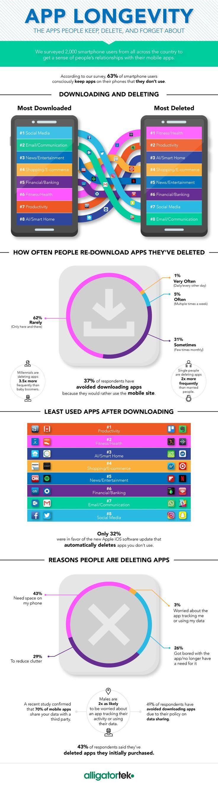 Top 8 de las aplicaciones más descargadas y las 8 más eliminadas según su categoría #apps