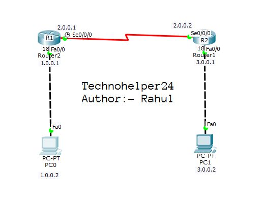 How to configure static routing on cisco router using serial port?