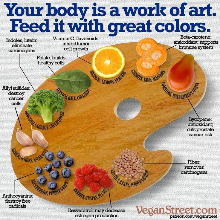 93 best Palate\'s Palette: Rainbow Appetite images on Pinterest ...