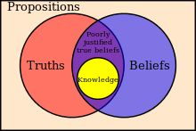the gettier problem | Euler diagram representing a definition of knowledge.