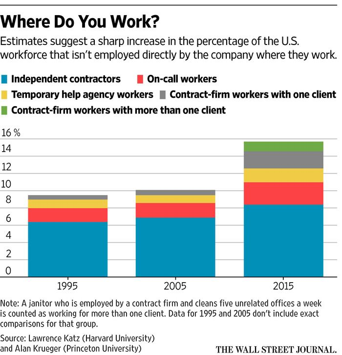 211 best Culture images on Pinterest Hong kong, Memories and - differences employee independent contractor