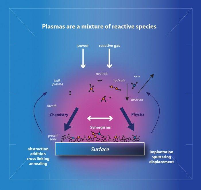 How -plasma-treatment-works