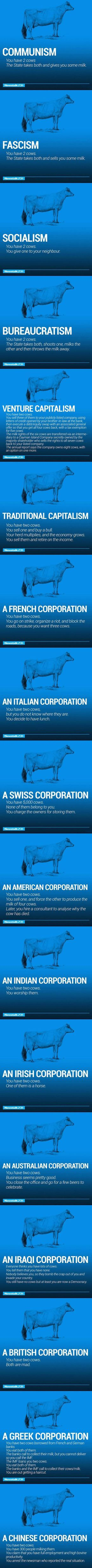 17 economic models explained with 2 cows | The Poke