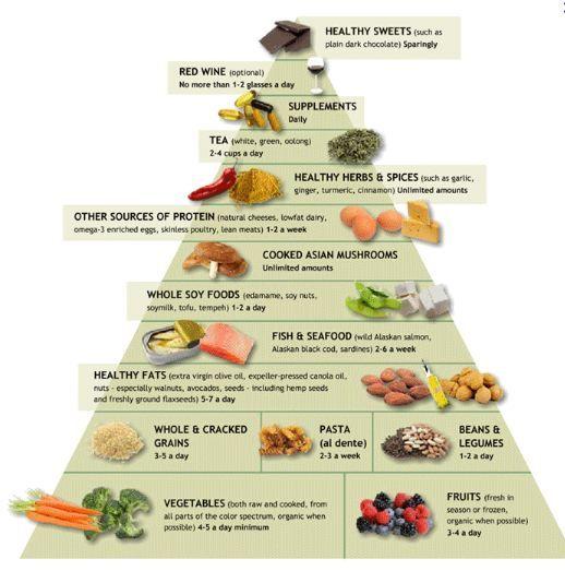 Les principes de la nourriture japonaise, et plus spécifiquement le «cliché diététique» d'Okinawa reposent sur les principes suivants : la restriction alimentaire. La frugalité, le fait de diminuer son alimentation, concourt à une vie plus[...]