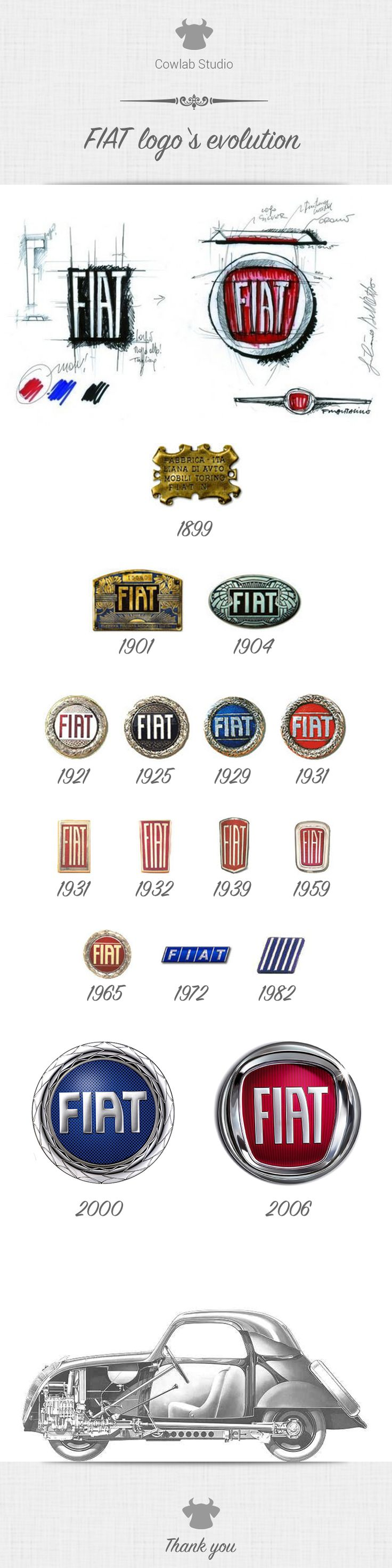 Fiat = Fabbrica Italiana Automobili Torino Italian brand and design from july-11-1899