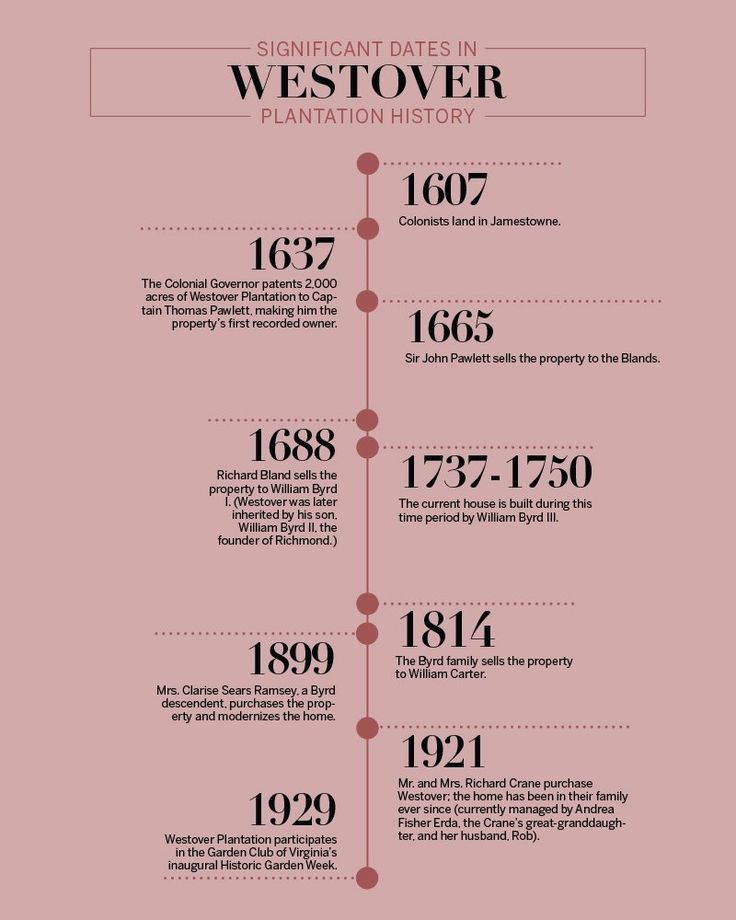 1000 Images About Family History On Pinterest Search