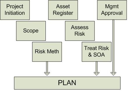 9 best ISO 27001 images on Pinterest Knowledge, Management and - project plan