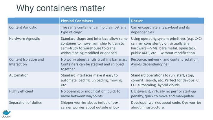 Physical Container Vs Docker