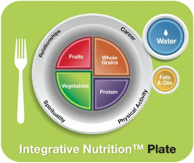 The Integrative Nutrition Plate! #wellness #nutrition #healthy  Blog | Institute for Integrative Nutrition | Madame Roots Health Consulting