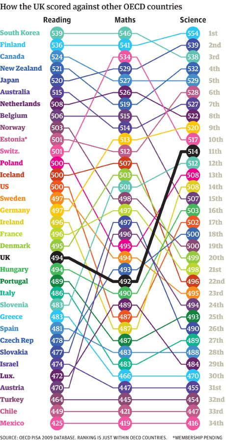 World education rankings: which country does best at reading, maths and science? The Guardian 7 Dec 2010 (Hyvä Suomi!)