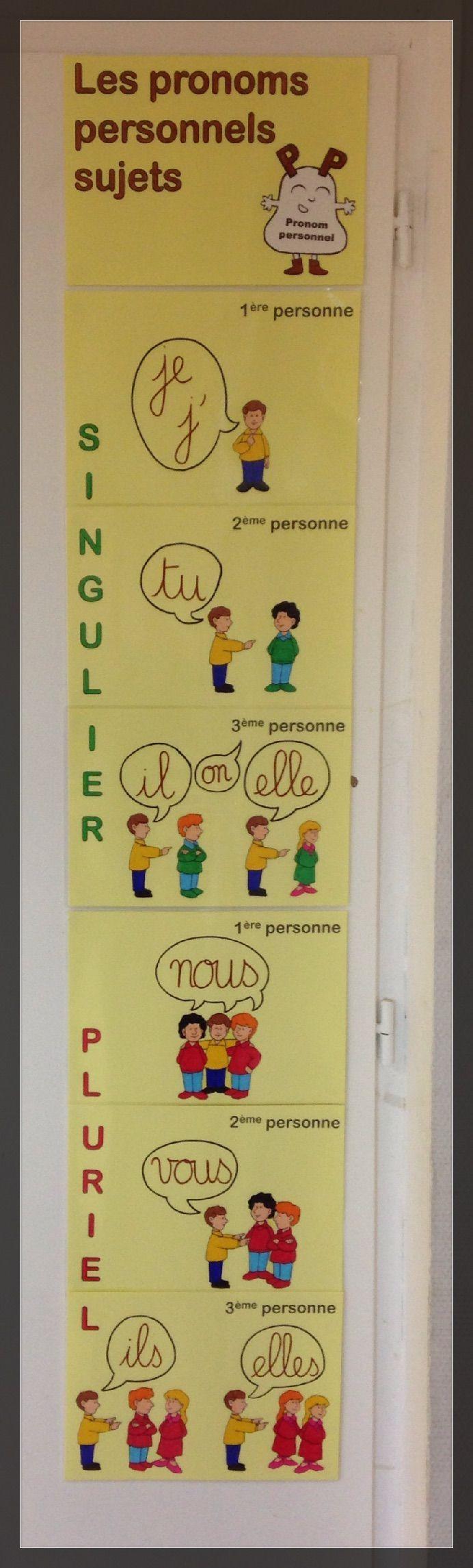 Montrer En Espagnol Conjugaison