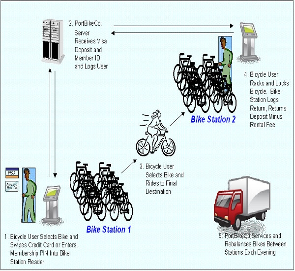 Google Image Result for http://www.neobikes.com/images/design_elements/bike-share-flow-chart.jpg