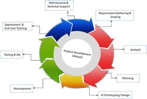 software maintenance plan essay