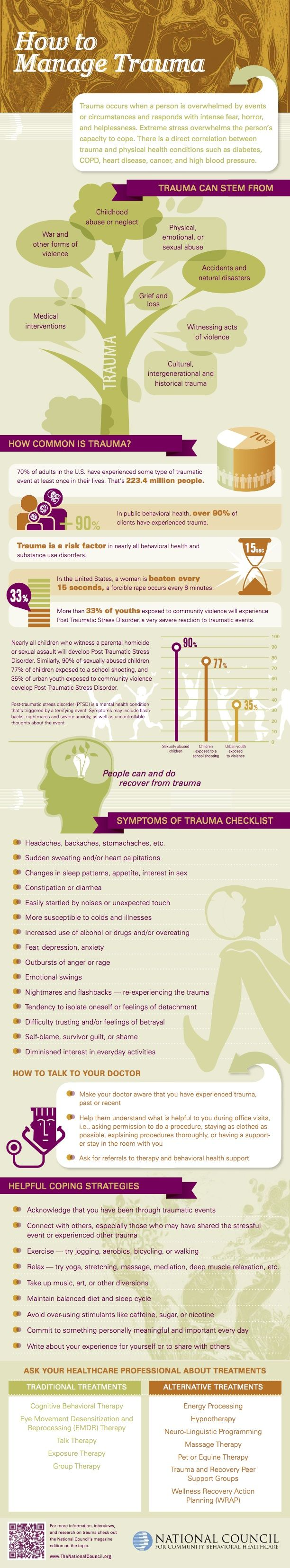 As We Are In Mental Illness Awareness Week, Take A Look At This Graphic  Regarding Trauma