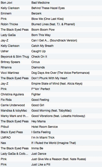 Ultimate Workout Playlist (60 Songs)