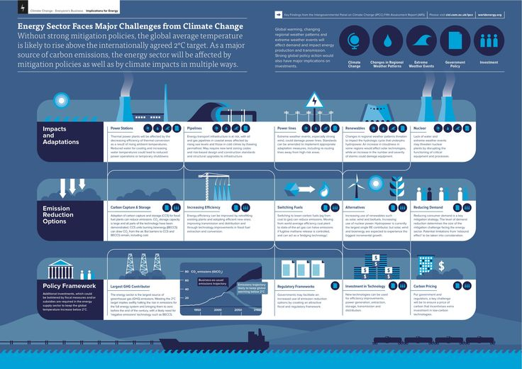http://www.climateaccess.org/sites/default/files/IPCC_AR5%20Energy%20Infographic.jpg