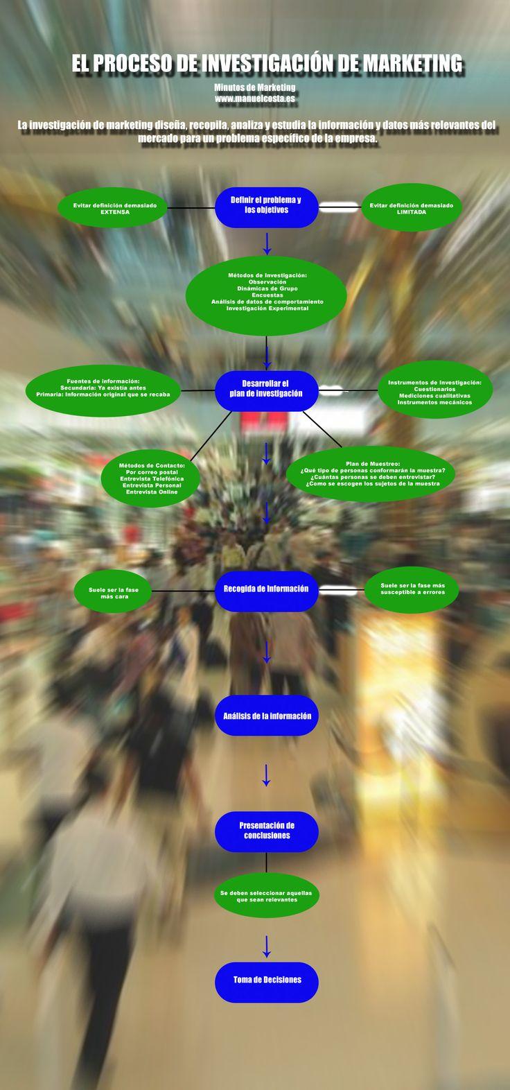 Infografía que resume el proceso de investigación de marketing. blog: manuelcosta