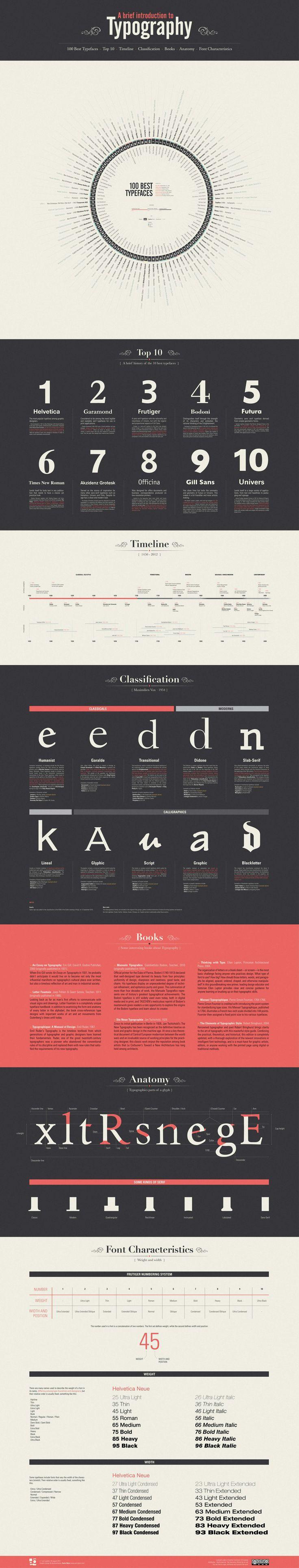 Una breu introducció a la tipografia #infografia #tipografia #typographic