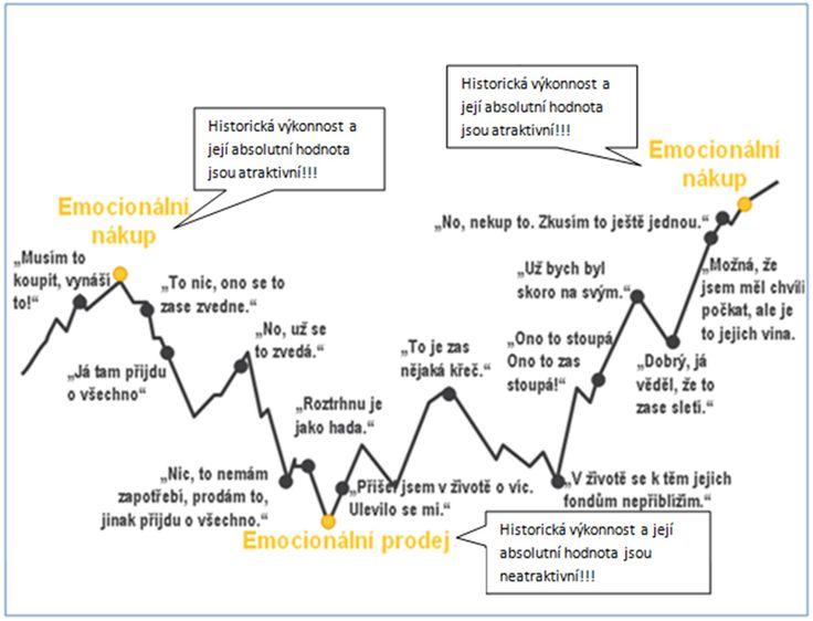 Investujete? A zažili jste některou z fází psychologických pochodů investora, které infografika zobrazuje?