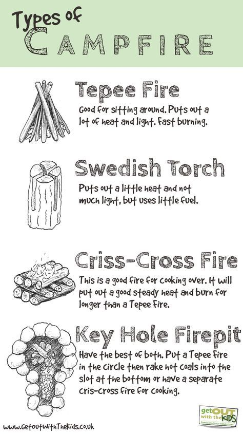 Useful info on different types of campfire. Might be useful for the next time you go camping.                                                                                                                                                     More