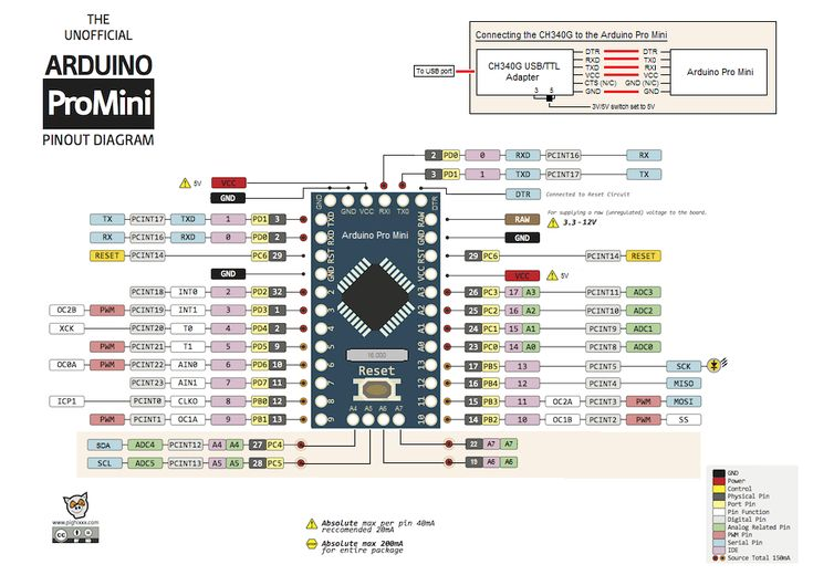 version of Arduino Pro Mini buy with Bitcoins