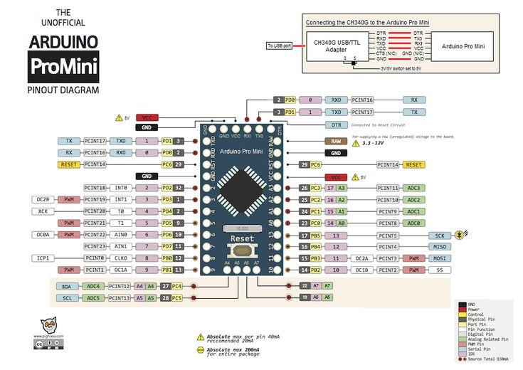 Arduino Pro