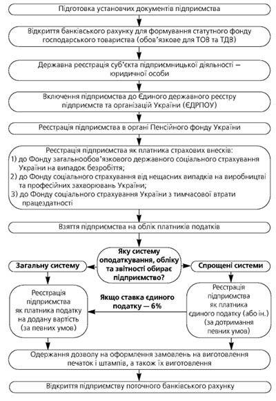 Блок-схема реєстрації СПД юридичної особи